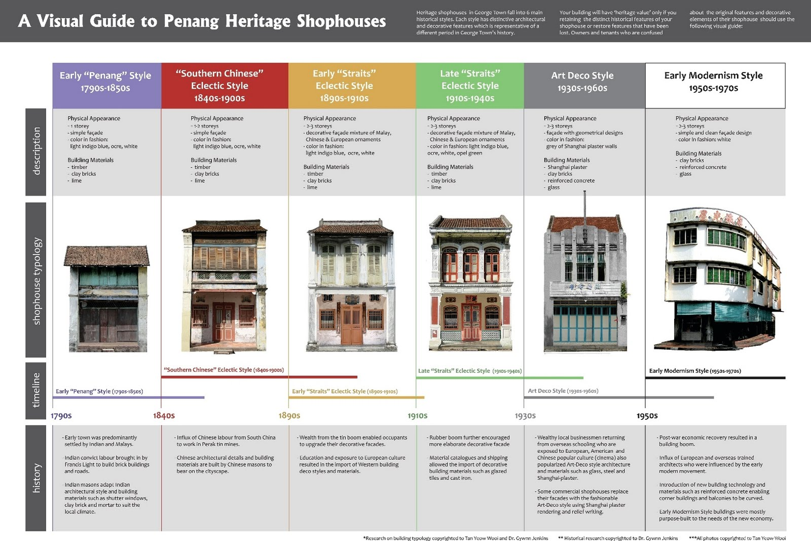 Townhouse center guide to penang shophouse styles for Architectural home styles guide